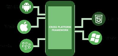 Hire Cross Platform Developers