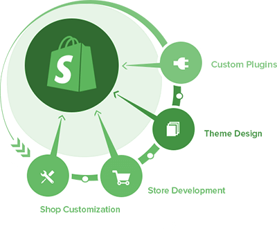 Hire Shopify Developers